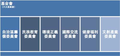 六大委員會